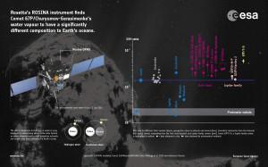 14_ESA_Rosetta_Rosina_DHinfographic